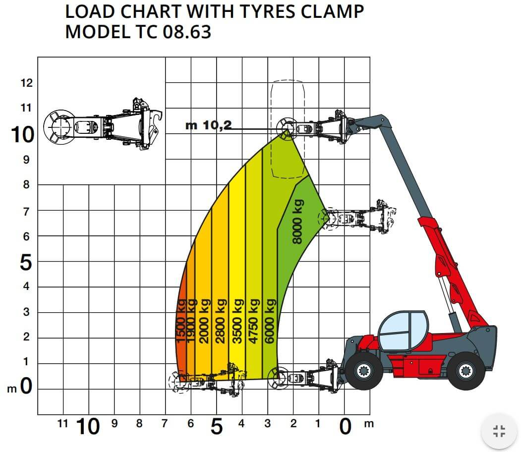 16.10 Tyres Clamp chart