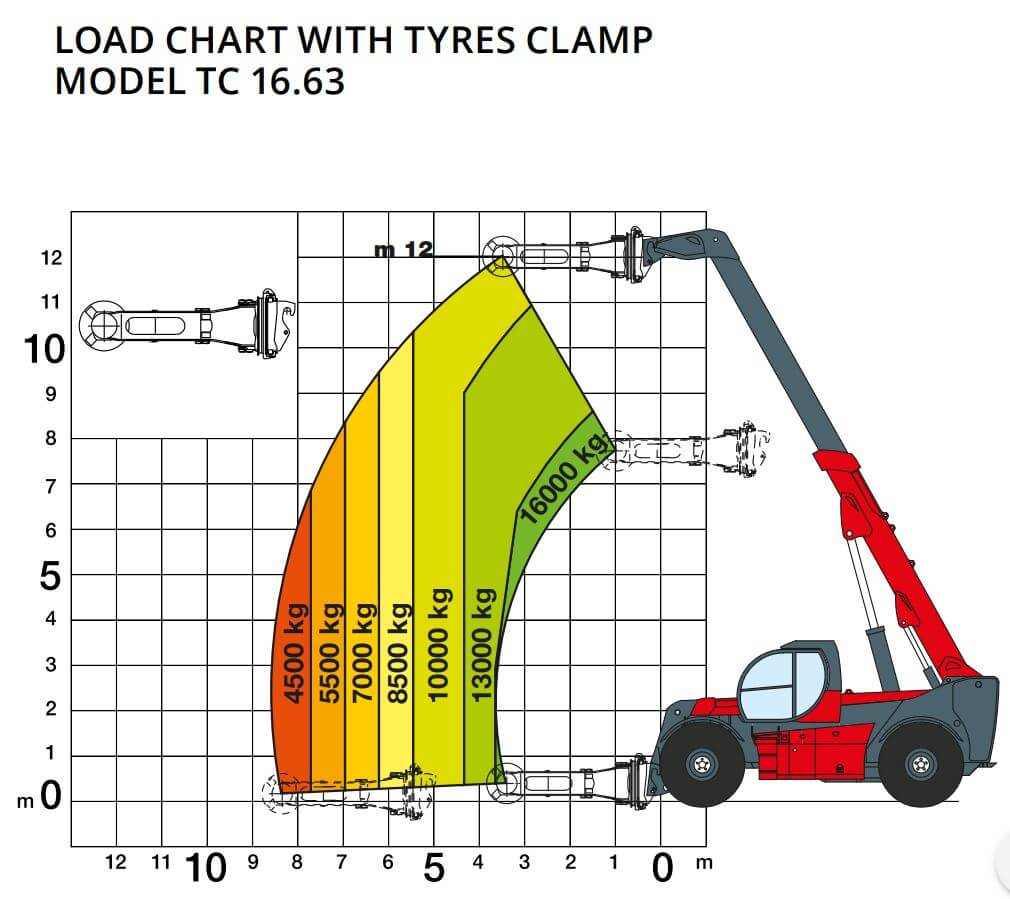 Tire load chart