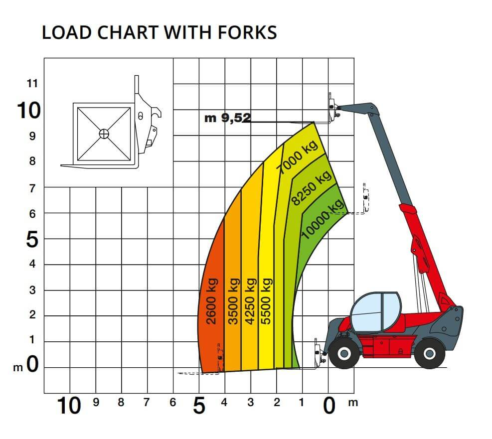 Magni 10.10 Load Chart