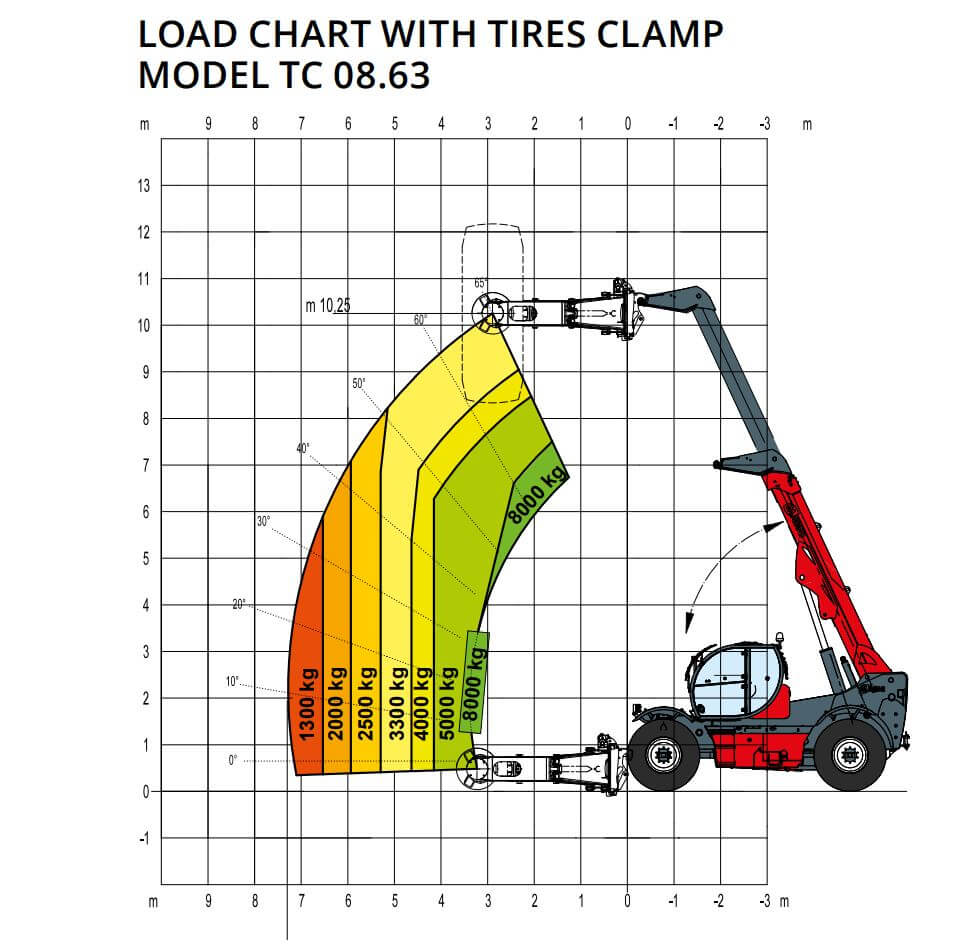 Load Chart with tires