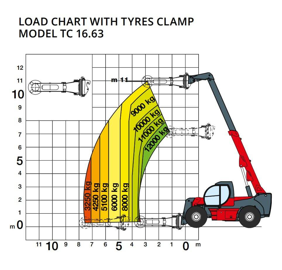 Load chart with tyres
